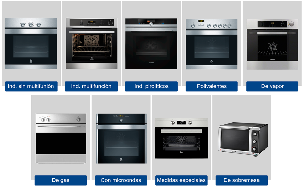 C mo elegir un horno de cocina electro premium for Hornos para cocina